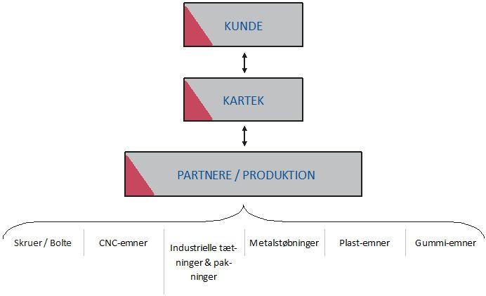 Kartek DPD model